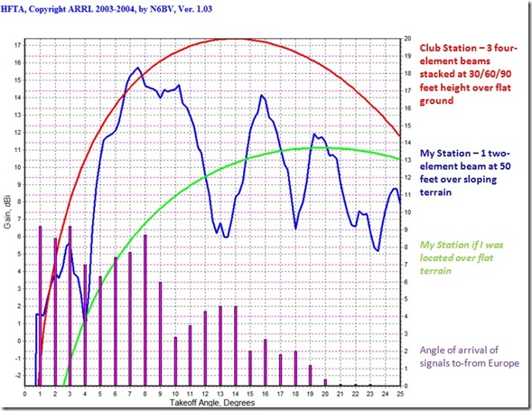 terrain effect on antenna performance