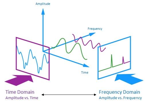 Signal Analysis