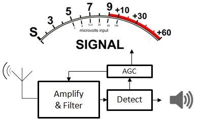 s meter accuracy