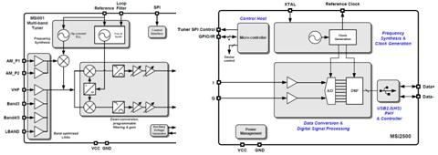 mirics MSi3101 Chipset