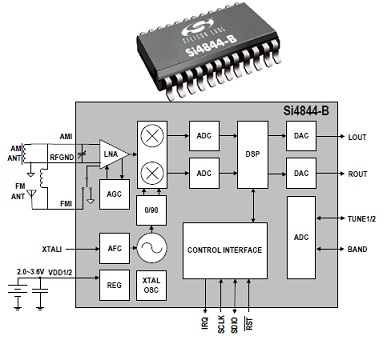 silicon labs single chip radios