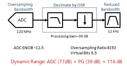 sdr receiver processing gain