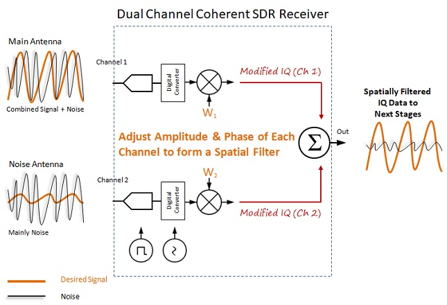 Implementing a DSP Noise Canceller - Making It Up