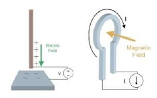 magnetic loop performance