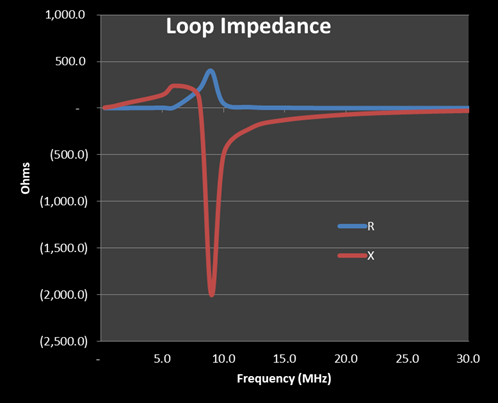 Prototype Magloop Baseline Data