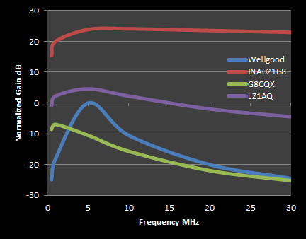 compare wideband loop amplifiers